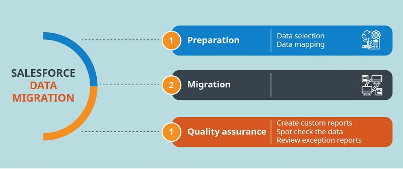 Salesforce template for data migration