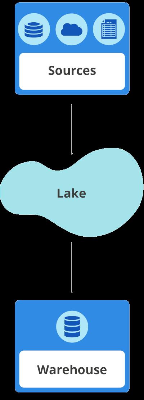data warehouse vs data lake comparison