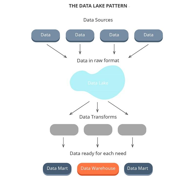 Data lake pattern and data mart