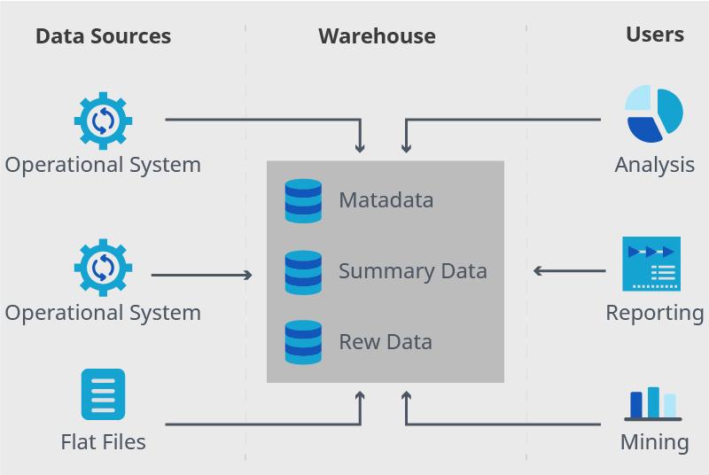 Basic data warehouse concept scheme