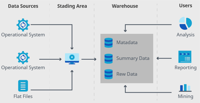Data warehouses with a staging area concept scheme