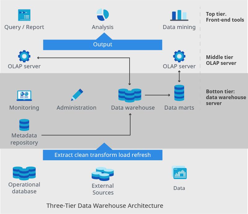 Three tier data warehouse architecture