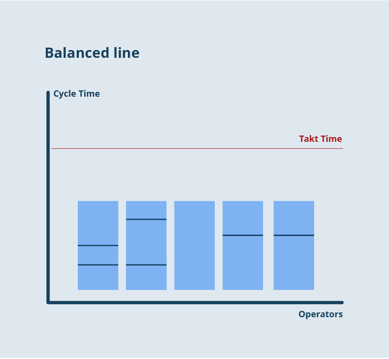 What is takt time and how to set up a balanced line