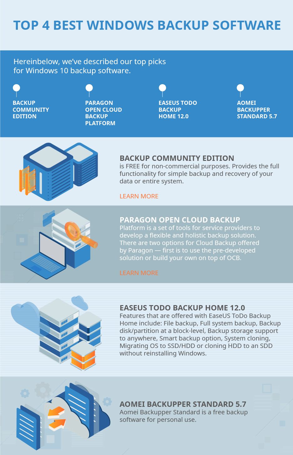 Top 4 backup solution providers