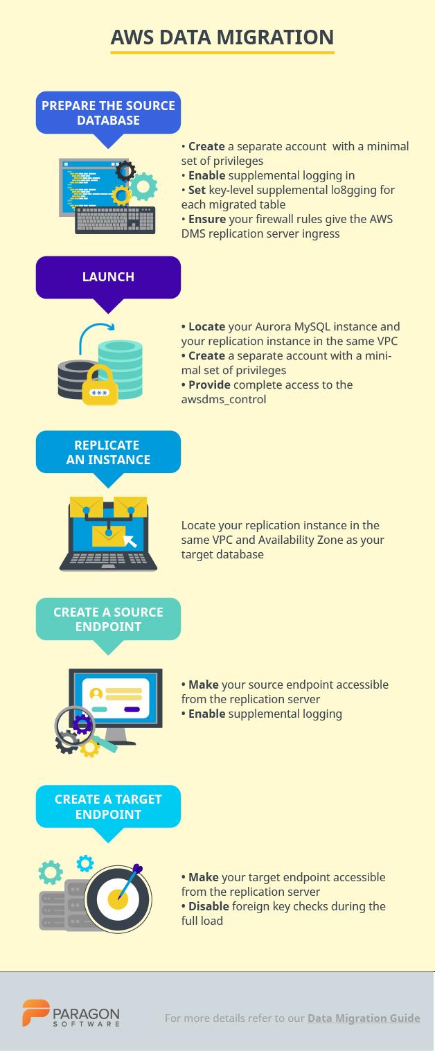 Azure data migration template