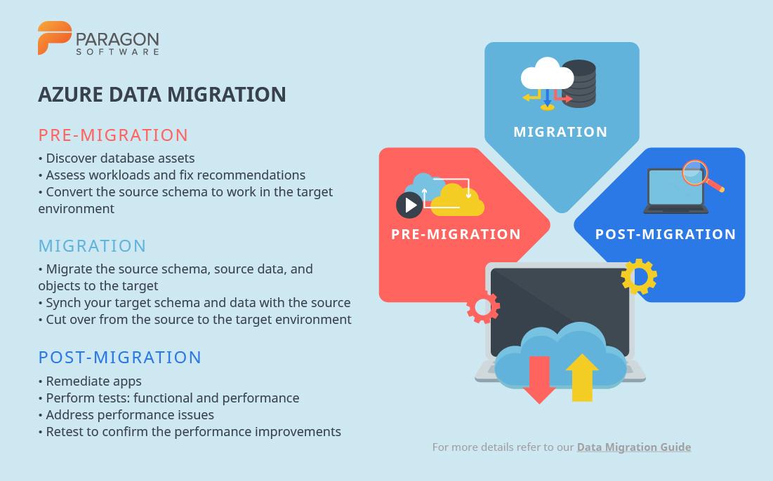 Azure data migration process