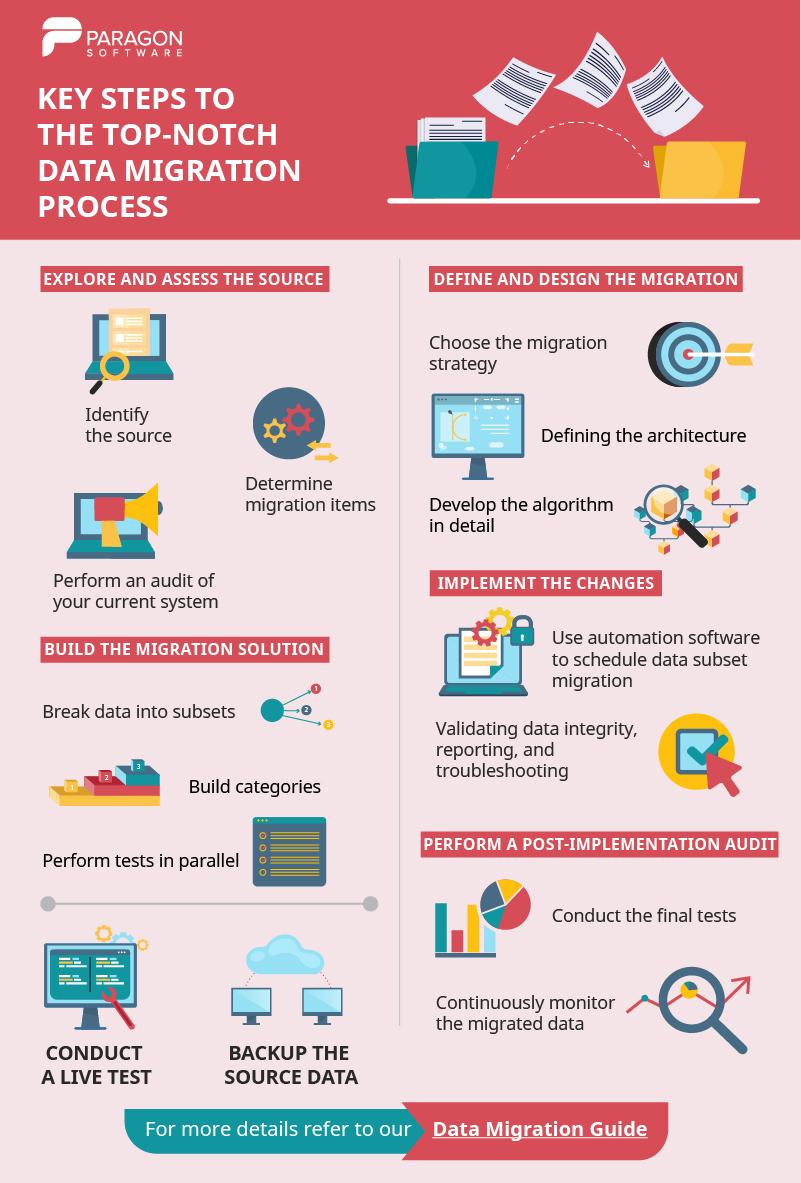 Key steps to the top notch data migration process