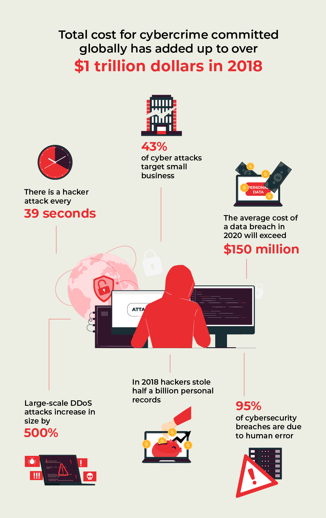 Total cost of cybercrimes