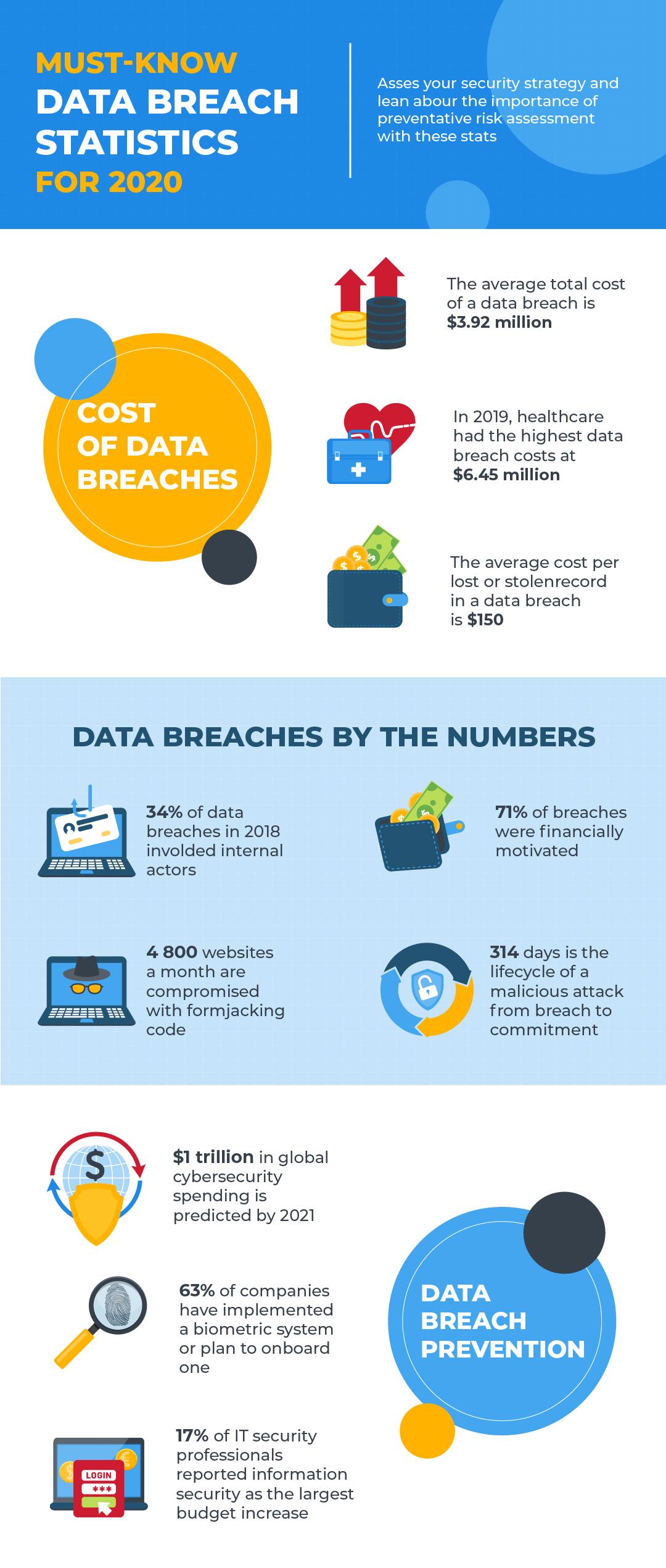 Data breach statistics for 2020