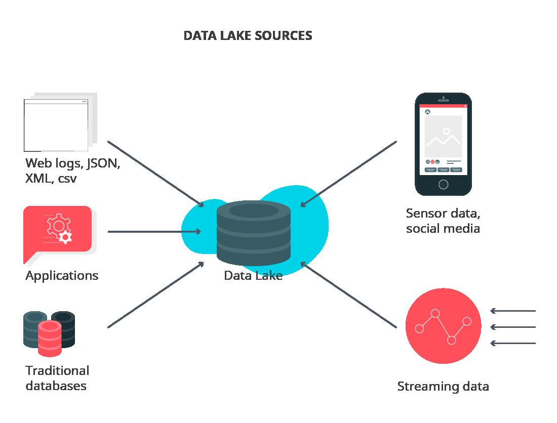 Data lake sources scheme