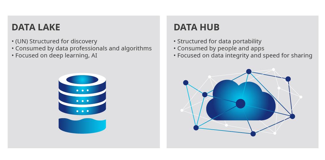Data lake hub illustration