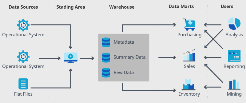 Data warehouse concept with data marts