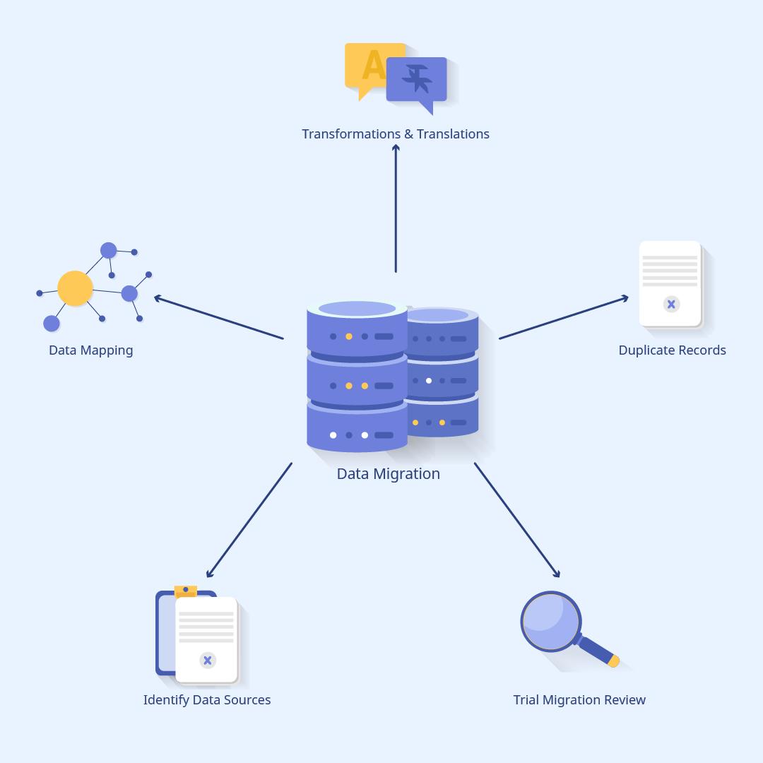 Data migration basic scheme
