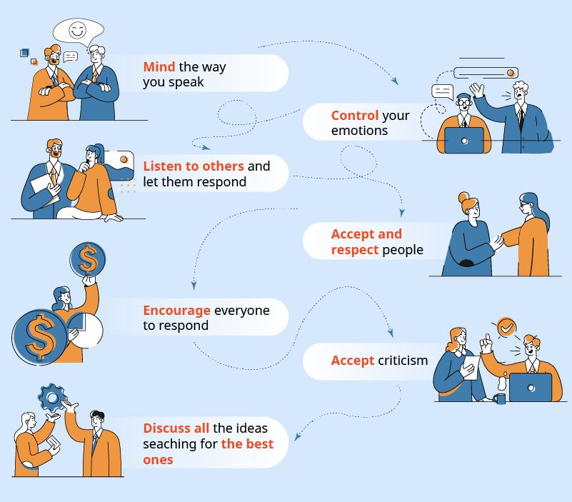 Communication inside team principles